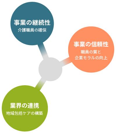 事業の継続性と信頼性、業界の連携